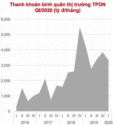 Quý 1/2020 nhóm bất động sản tiếp tục đứng đầu về huy động trái phiếu với 20.000 tỷ đồng, tỷ lệ thành công lên đến 94% - Ảnh 3.