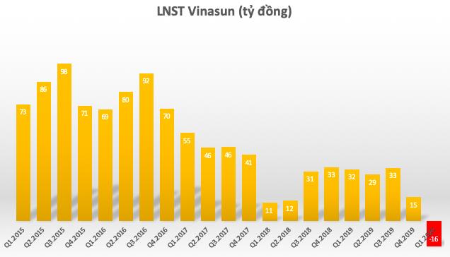 Vinasun lên kế hoạch lỗ 115 tỷ đồng, đầu tư hệ thống gọi xe qua App - Ảnh 1.