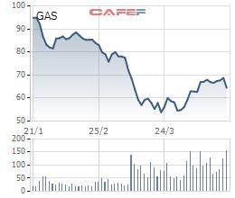 PV GAS đạt 2.333 tỷ lãi ròng quý 1/2020, giảm 23% so với cùng kỳ - Ảnh 3.