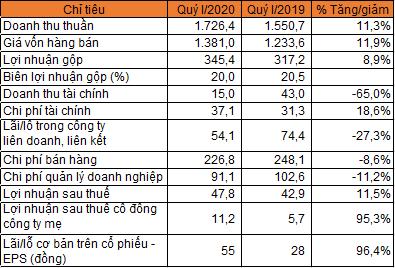 Kido báo lãi ròng tăng 95% trong quý I - Ảnh 1.