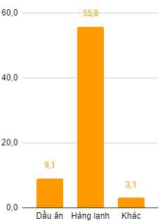 Kido báo lãi ròng tăng 95% trong quý I - Ảnh 2.