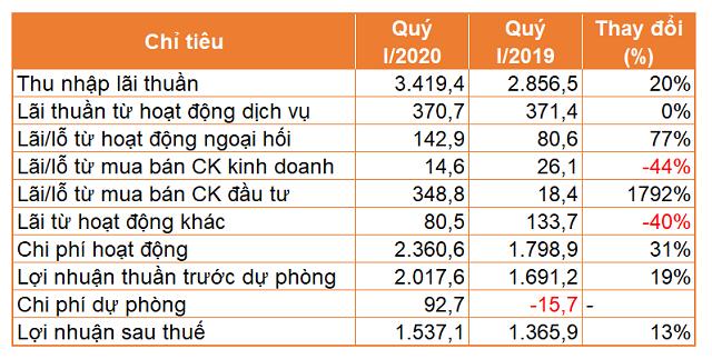 Lợi nhuận ACB tăng 13% trong quý I nhờ ngoại hối, mua bán chứng khoán đầu tư - Ảnh 1.