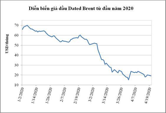PVN nói về giá dầu âm: Việc mua dầu dự trữ lúc này không khả thi, đề xuất ngừng nhập khẩu dầu - Ảnh 1.