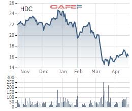 Nhờ quỹ đất giá rẻ, Hodeco (HDC) lãi quý 1 đạt 42 tỷ đồng cao gấp gần 5 lần cùng kỳ - Ảnh 1.