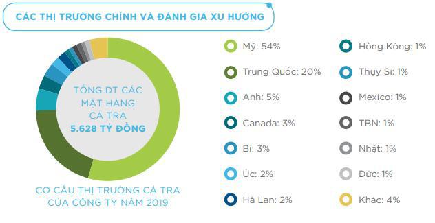 Vĩnh Hoàn (VHC): Lên 2 kịch bản lãi thấp và cao trong năm 2020 - Ảnh 2.