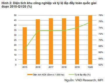 VNDIRECT: Việt Nam đã sẵn sàng trở thành một trung tâm sản xuất thay thế Trung Quốc - Ảnh 2.