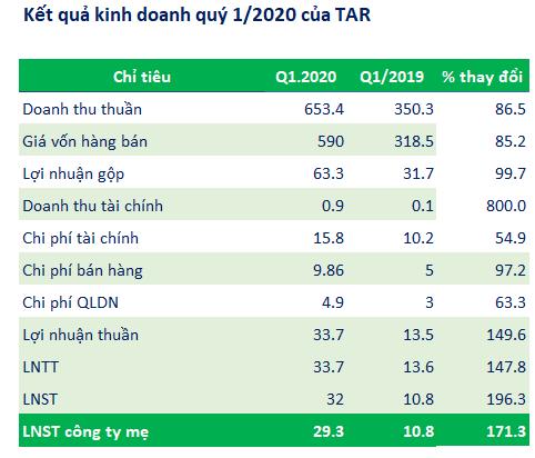 TAR: Quý 1 lãi 32 tỷ đồng gấp 3 lần cùng kỳ, năm 2020 đặt mục tiêu tăng vốn lên 500 tỷ đồng - Ảnh 1.