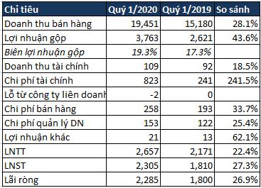 Mảng nông nghiệp của Hòa Phát lãi sau thuế 481 tỷ, gấp hơn 5 lần cùng kỳ năm trước, tiến tới mở rộng chuỗi giá trị về thực phẩm chế biến - Ảnh 3.
