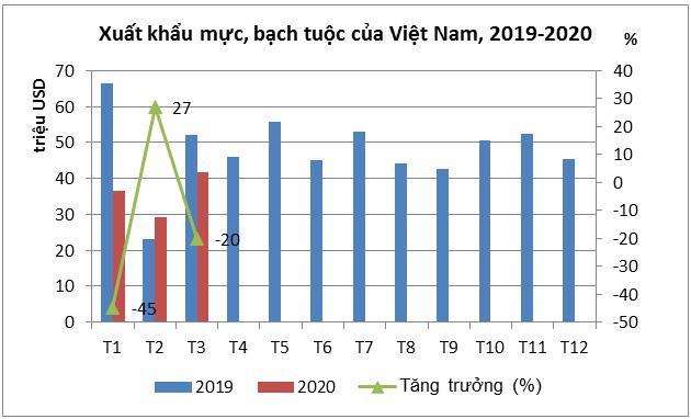 Xuất khẩu mực, bạch tuộc của Việt Nam tiếp tục giảm trong quý I/2020 - Ảnh 1.
