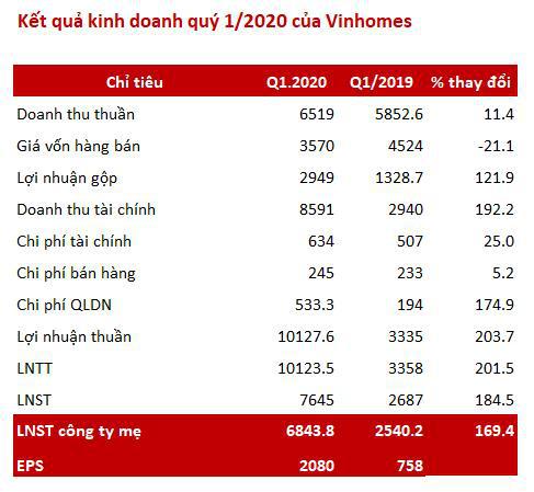 Vinhomes (VHM): Lãi trước thuế quý 1 tăng gấp 3 cùng kỳ lên 10.100 tỷ nhờ chuyển nhượng khoản đầu tư - Ảnh 2.