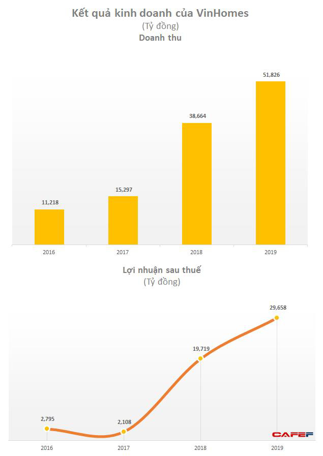 Vinhomes (VHM): Lãi trước thuế quý 1 tăng gấp 3 cùng kỳ lên 10.100 tỷ nhờ chuyển nhượng khoản đầu tư - Ảnh 3.