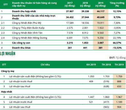 EVNGenco3 (PGV) đặt mục tiêu lãi trước thuế 1.457 tỷ đồng năm 2020 - Ảnh 1.