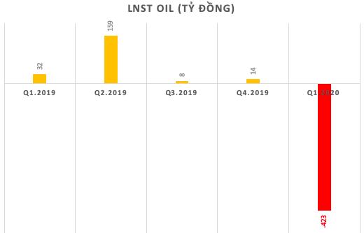 Khủng hoảng kép bởi giá dầu và Covid-19, các đại gia xăng dầu Petrolimex, BSR, PV OIL đồng loạt thua lỗ nặng nề quý đầu năm - Ảnh 2.