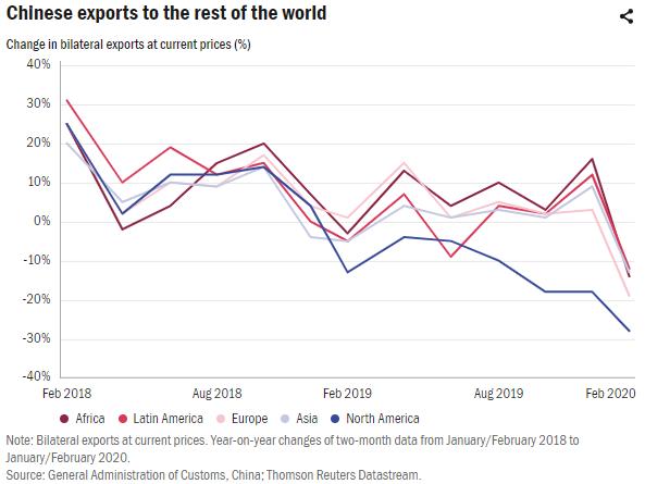 Covid-19: Đứt gãy chuỗi cung ứng toàn cầu có thể làm giảm đáng kể tiềm năng công nghiệp hóa của Việt Nam trong nhiều năm tới - Ảnh 3.