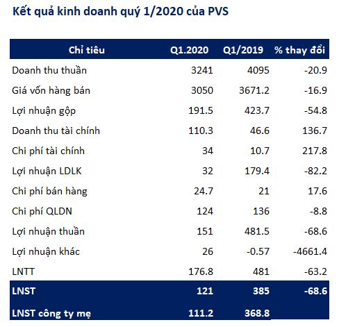 Kỹ thuật dầu khí Việt Nam (PVS): Quý 1 lãi 121 tỷ đồng giảm 68% so với cùng kỳ - Ảnh 2.