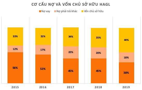 Tâm thư bầu Đức: Các khoản lỗ từ chuyển đổi cơ cấu vườn cây sẽ giảm dần và HAGL đang nỗ lực để có lợi nhuận trong thời gian sớm nhất - Ảnh 1.