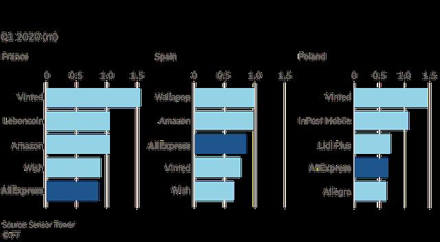 Alibaba - thế lực đang vươn lên dữ dội nhờ Covid-19, tham vọng thống trị thương mại điện tử toàn cầu sắp thành hiện thực, Amazon phải dè chừng - Ảnh 3.