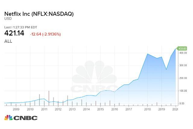 Nếu đầu tư 1.000 USD vào Netflix 10 năm trước, đây là số tiền bạn có ở hiện tại - Ảnh 1.