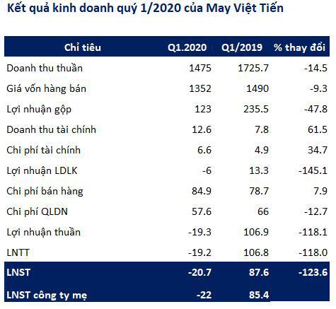 May Việt Tiến (VGG): Quý 1 bất ngờ báo lỗ 22 tỷ đồng - Ảnh 1.