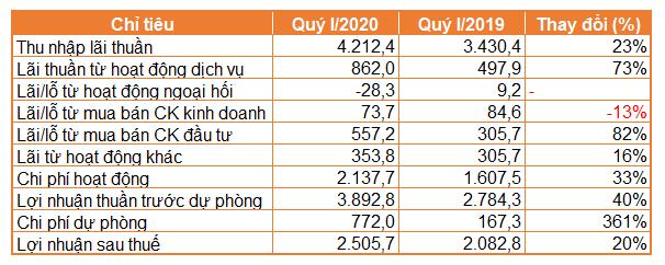 Lãi Techcombank tăng 20% trong quý I, chi phí trích lập gấp 4,6 lần - Ảnh 1.