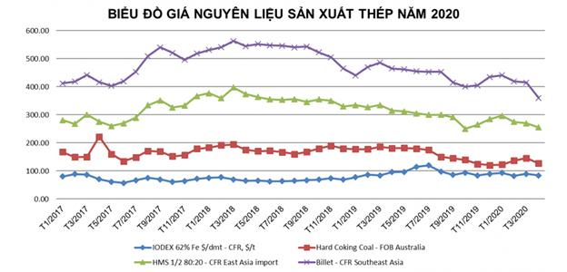 Giá nguyên liệu giảm, lợi nhuận Hòa Phát, Hoa Sen và Nam Kim tăng mạnh - Ảnh 1.