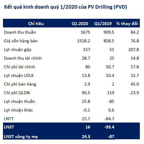 PV Drilling (PVD): Quý 1 lãi ròng 16 tỷ đồng - Ảnh 2.