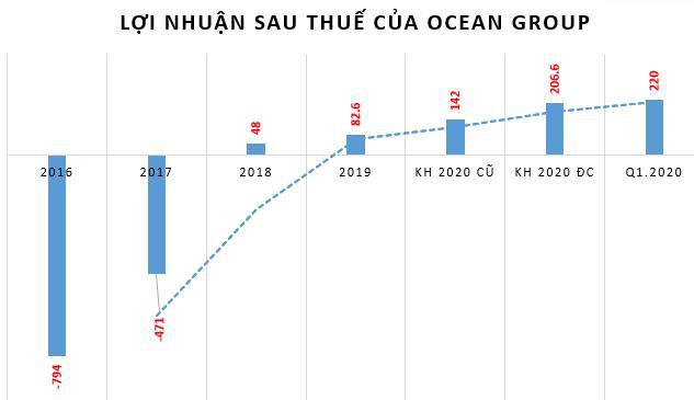 Ocean Group (OGC): Quý 1 lãi 220 tỷ đồng, tăng đột biến so với cùng kỳ - Ảnh 3.