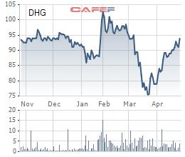 Dược Hậu Giang (DHG) chốt quyền nhận cổ tức bằng tiền tỷ lệ 30% - Ảnh 1.