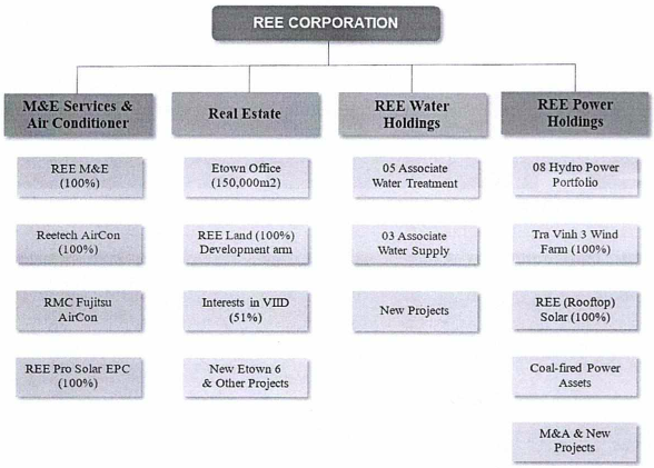REE: 2020 tái cấu trúc sang mô hình holdings, bầu Tổng Giám đốc mới, tiếp tục chính sách cổ tức ổn định với tỷ lệ không dưới 16% - Ảnh 1.