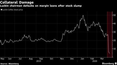 Cú lừa trăm triệu USD của Starbucks Trung Quốc: 3 nhà băng lớn bậc nhất thế giới bị qua mặt, kỳ cựu trong lĩnh vực tài chính như GIC hay quỹ đầu tư nhà nước Singapore cũng bị lừa  - Ảnh 2.