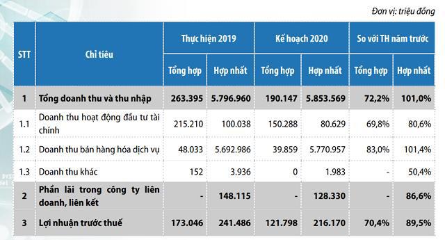Trích dự phòng tài chính lớn, Vinapharm (DVN) báo lợi nhuận giảm hơn 1 nửa trong quý 1 - Ảnh 2.