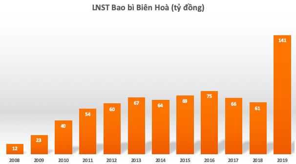 Tập đoàn Thái Lan đánh tiếng thâu tóm Bao bì Biên Hòa, nhóm quỹ SSI và Bảo Việt đồng loạt bán ra hơn 30% cổ phần - Ảnh 1.