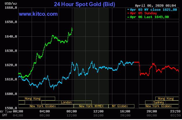 Giá vàng đang tăng mạnh trở lại khi Covid-19 làm tê liệt nền kinh tế toàn cầu - Ảnh 1.