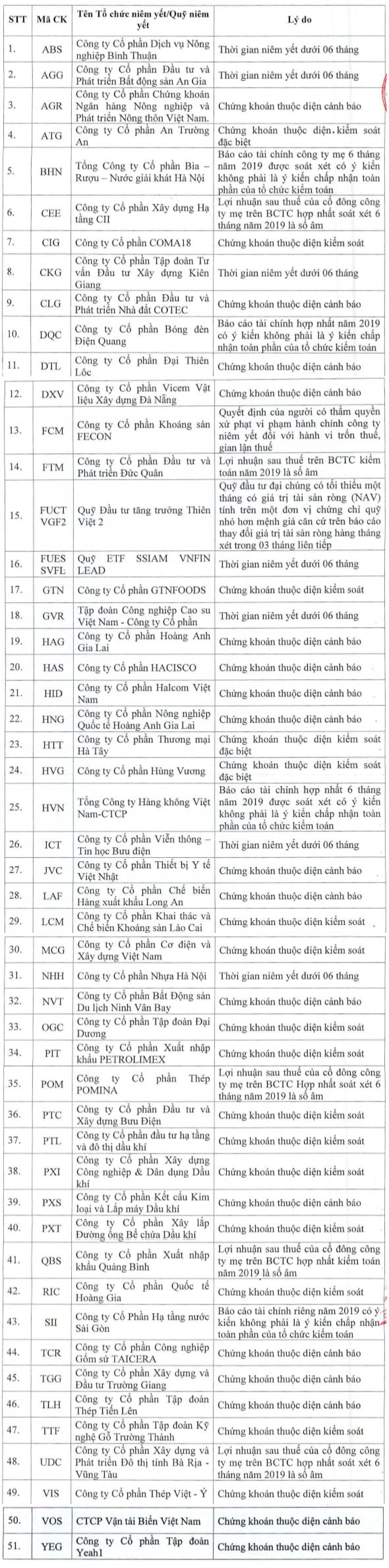 Cổ phiếu Vietnam Airlines không được cấp margin trong quý II - Ảnh 1.