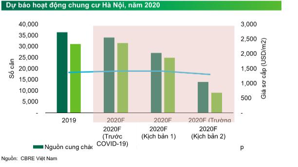 Giá chung cư Hà Nội sẽ thế nào nếu dịch Covid-19 kéo dài đến tận cuối năm 2020? - Ảnh 1.
