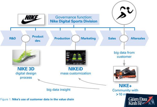 Giá cổ phiếu tăng 70% sau hơn 2 năm nhờ chuyển đổi online, các doanh nghiệp học được gì từ chuyện cũ của Nike trong bối cảnh dịch Covid-19? - Ảnh 1.