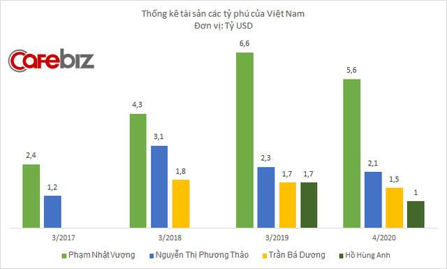 Việt Nam có 4 tỷ phú trong danh sách 2020 của Forbes, tổng tài sản 10,2 tỷ USD - Ảnh 1.