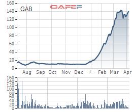 HĐQT GAB đã thông qua việc nhận sáp nhập FLC FAROS - Ảnh 1.