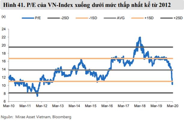 Mirae Asset dự báo VN-Index có thể lên mốc 865 điểm trong phần còn lại của năm 2020 - Ảnh 2.