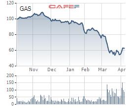 GAS: Quý 1/2020 lãi ròng trên 2.100 tỷ đồng giảm 31% so với cùng kỳ do giá dầu và dịch bệnh - Ảnh 1.