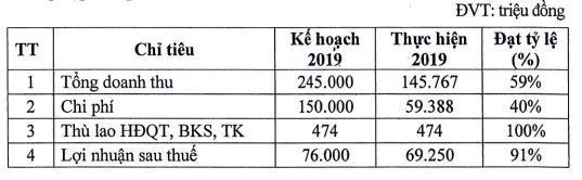 Nhà Đà Nẵng (NDN): Năm 2020 lên kế hoạch lãi cao gấp 4 lần, cổ tức tỷ lệ 40% - Ảnh 1.