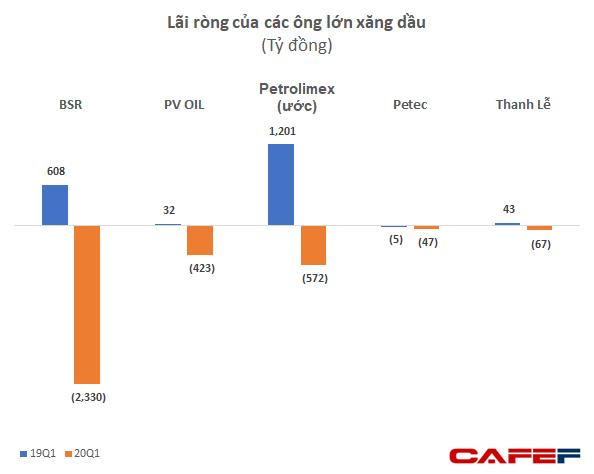 Khủng hoảng kép bởi giá dầu và Covid-19, các đại gia xăng dầu Petrolimex, BSR, PV OIL đồng loạt thua lỗ nặng nề quý đầu năm - Ảnh 1.