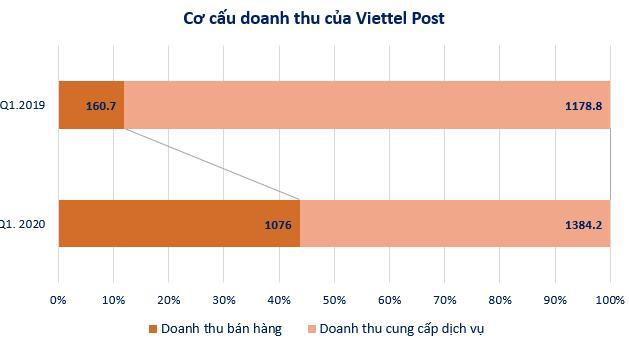 Viettel Post (VTP): LNST quý 1 tăng 26% lên 97 tỷ đồng - Ảnh 1.