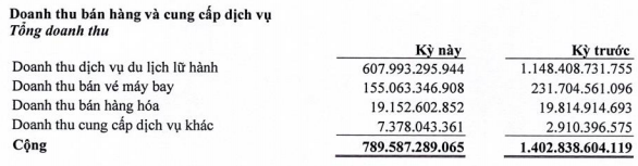 """Công ty lữ hành lớn nhất nước Vietravel lỗ 41,5 tỷ đồng trong quý 1, """"thổi bay"""" lợi nhuận làm ra của cả năm 2019 - Ảnh 1."""
