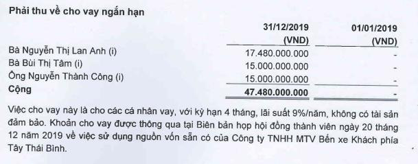 Hoàng Hà (HHG): Quý 1 lỗ 15 lớn tỷ đồng - Ảnh 1.