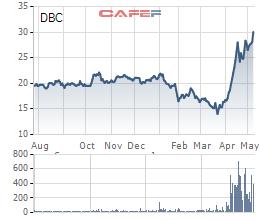 """Dabaco lập đỉnh lịch sử, VinaCapital """"tranh thủ"""" bán ra hàng triệu cổ phiếu - Ảnh 1."""