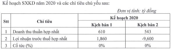 Bóng đèn Điện Quang (DQC): Đặt kế hoạch thua lỗ do lo ngại Covid-19, tái cấu trúc sang công ty cung cấp giải pháp công nghệ - Ảnh 1.