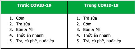 Trà sữa soán ngôi cơm, trở thành món được đặt nhiều nhất trên GrabFood trong dịch COVID-19 - Ảnh 1.