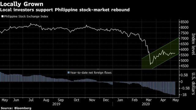 Bị kẹt ở nhà, người Philippines thử vận may bằng thị trường cổ phiếu - Ảnh 1.