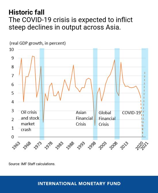 Việt Nam có thể vượt qua dự báo của IMF để đạt mục tiêu tăng trưởng 5%? - Ảnh 2.